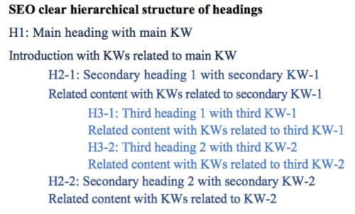 SEO copywriting headings