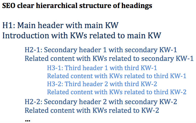 SEO structure of headings